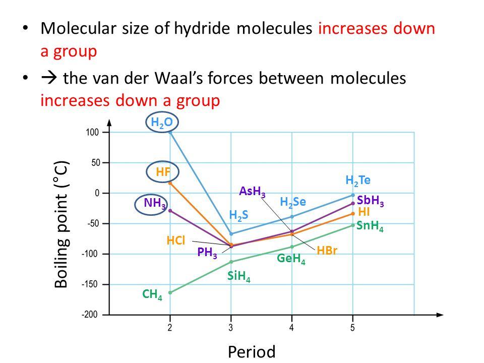 Boiling point (°C) Period H2OH2O H2SH2S H 2 Se H 2 Te HF HCl HBr HI NH 3 PH 3 AsH 3 SbH 3 CH 4 SiH 4 GeH 4 SnH 4
