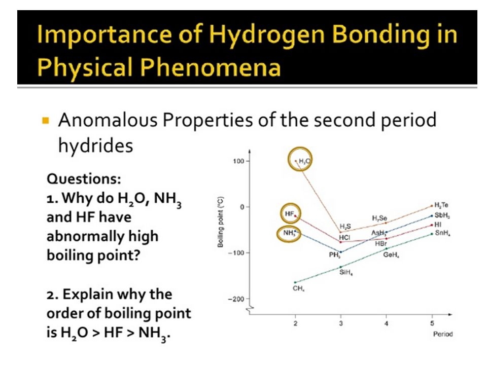 Molecular size of hydride molecules increases down a group  the van der Waal's forces between molecules increases down a group Boiling point (°C) Period H2OH2O H2SH2S H 2 Se H 2 Te HF HCl HBr HI NH 3 PH 3 AsH 3 SbH 3 CH 4 SiH 4 GeH 4 SnH 4