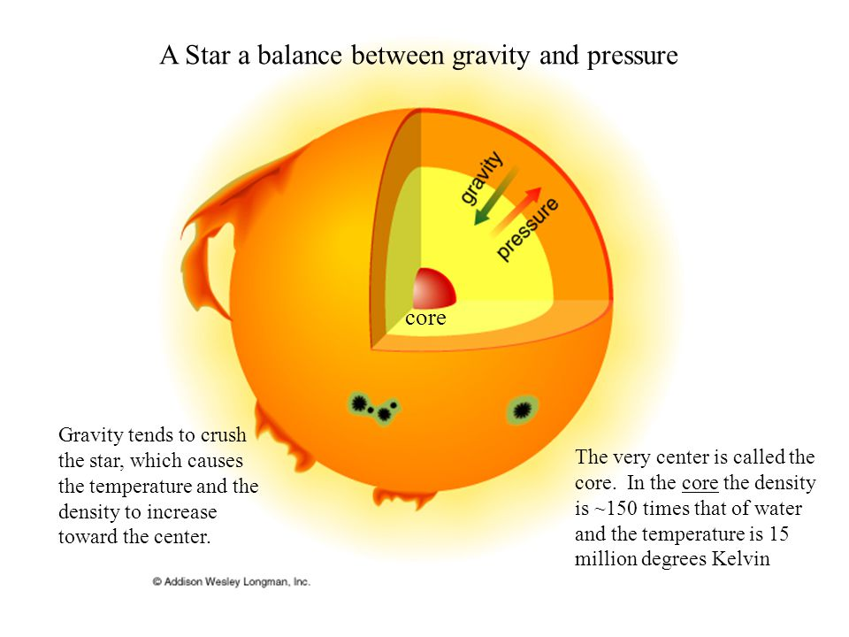 A Star a balance between gravity and pressure Gravity tends to crush the star, which causes the temperature and the density to increase toward the center.