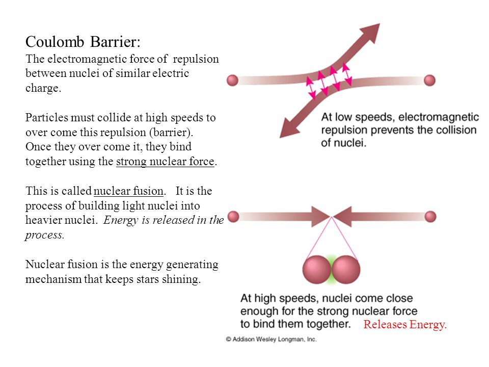 Coulomb Barrier: The electromagnetic force of repulsion between nuclei of similar electric charge.