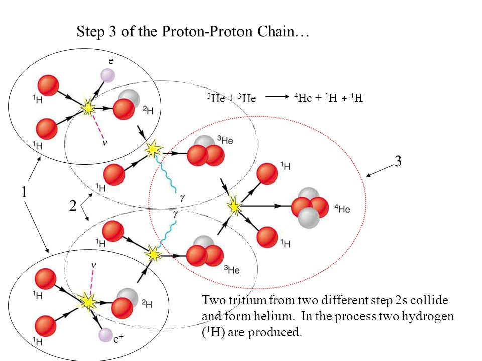 Step 3 of the Proton-Proton Chain… 3 He + 3 He 4 He +  H    Two tritium from two different step 2s collide and form helium.