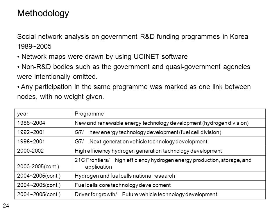 24 Methodology Social network analysis on government R&D funding programmes in Korea 1989~2005 Network maps were drawn by using UCINET software Non-R&D bodies such as the government and quasi-government agencies were intentionally omitted.