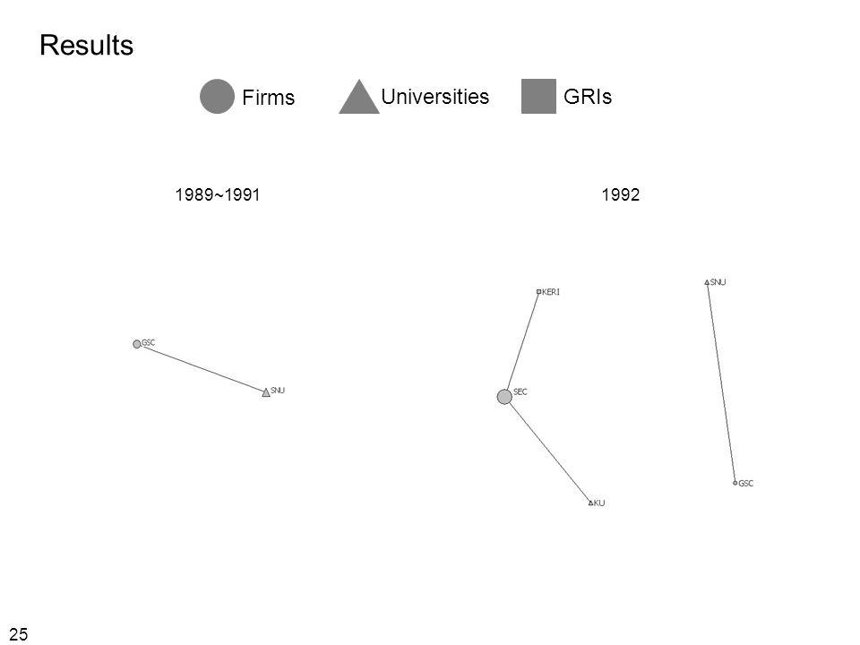 25 Results Firms UniversitiesGRIs 1989~19911992