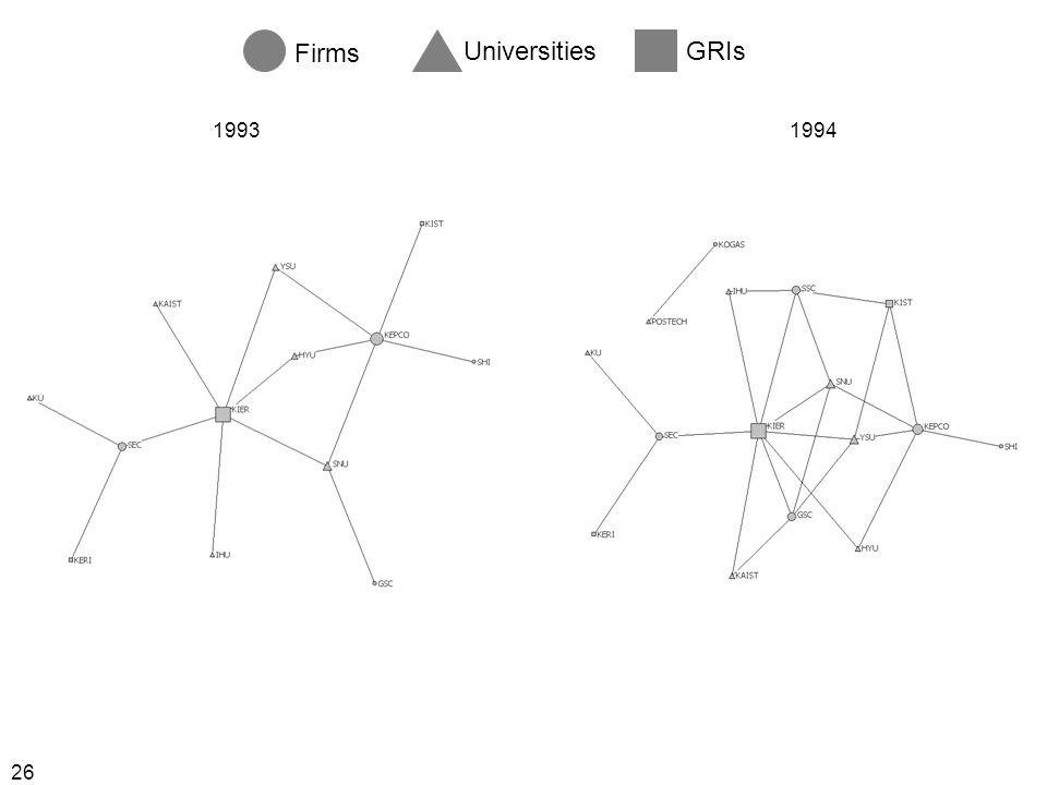 26 Firms UniversitiesGRIs 19931994