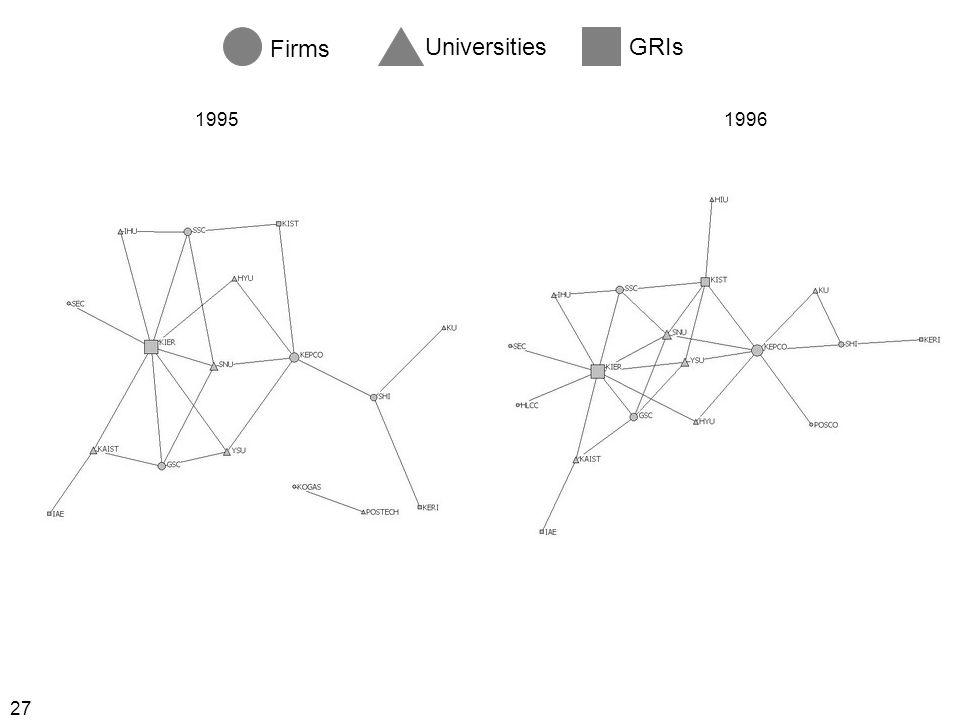 27 Firms UniversitiesGRIs 19951996