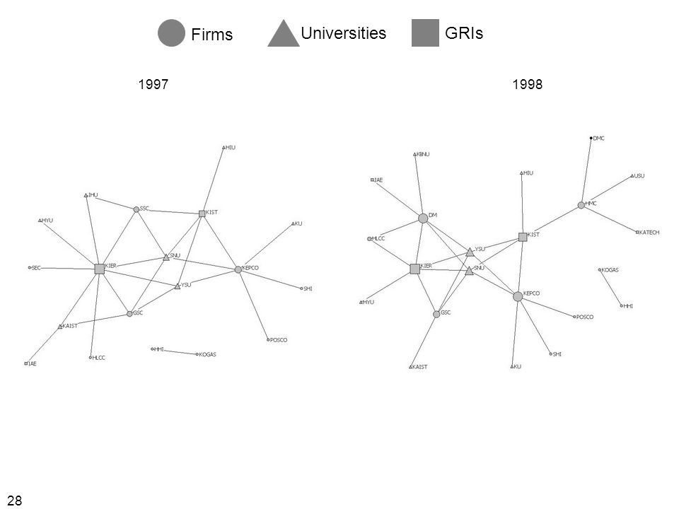 28 Firms UniversitiesGRIs 19971998