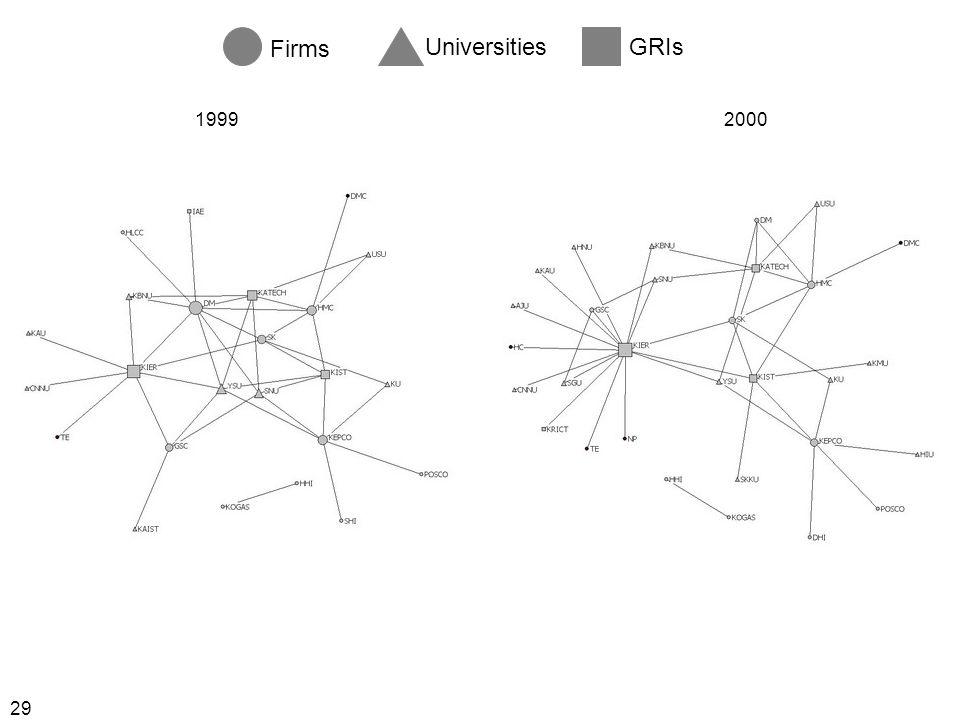 29 Firms UniversitiesGRIs 19992000