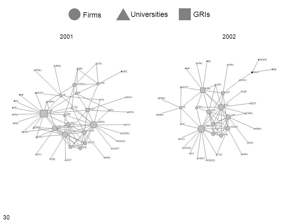 30 Firms UniversitiesGRIs 20012002