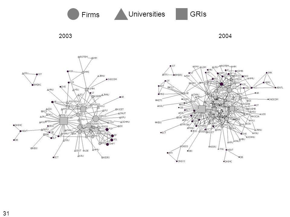 31 Firms UniversitiesGRIs 20032004