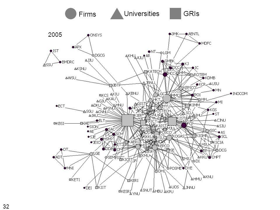 32 Firms UniversitiesGRIs 2005