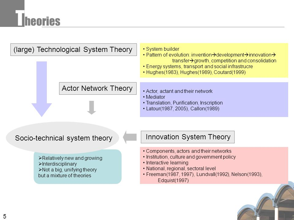 5  Relatively new and growing  Interdisciplinary  Not a big, unifying theory but a mixture of theories T heories (large) Technological System Theory Actor Network Theory Socio-technical system theory System builder Pattern of evolution: invention  development  innovation  transfer  growth, competition and consolidation Energy systems, transport and social infrastrucre Hughes(1983), Hughes(1989), Coutard(1999) Innovation System Theory Actor, actant and their network Mediator Translation, Purification, Inscription Latour(1987, 2005), Callon(1989) Components, actors and their networks Institution, culture and government policy Interactive learning National, regional, sectoral level Freeman(1987, 1997), Lundvall(1992), Nelson(1993), Edquist(1997)