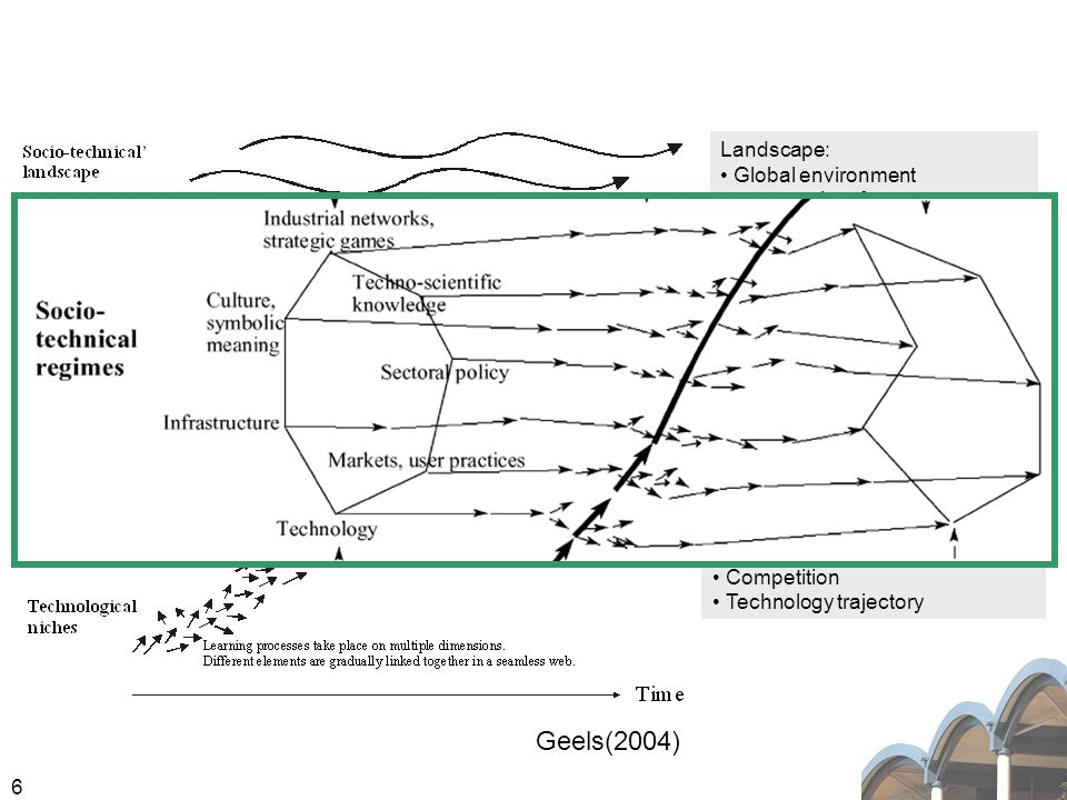 6 Components and network in the socio-technical regime Where co-evolution take place. Landscape: Global environment outer-regime factors Interaction w