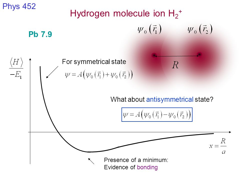 Hydrogen molecule ion H 2 + Phys 452 Pb 7.9 Presence of a minimum: Evidence of bonding For symmetrical state What about antisymmetrical state