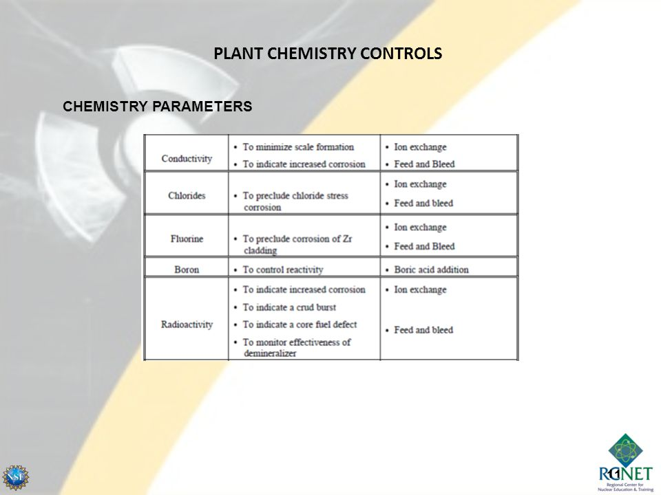 11 CHEMISTRY PARAMETERS PLANT CHEMISTRY CONTROLS