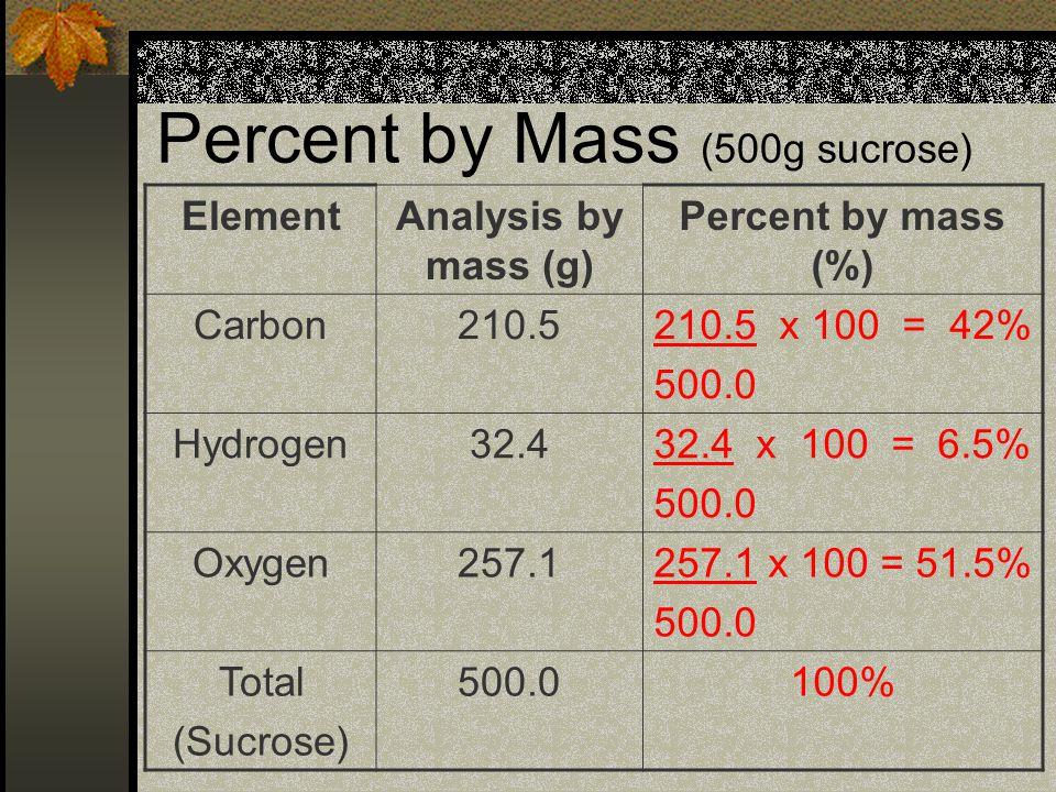 Percent by Mass (500g sucrose) ElementAnalysis by mass (g) Percent by mass (%) Carbon210.5210.5 x 100 = 42% 500.0 Hydrogen32.432.4 x 100 = 6.5% 500.0 Oxygen257.1257.1 x 100 = 51.5% 500.0 Total (Sucrose) 500.0100%