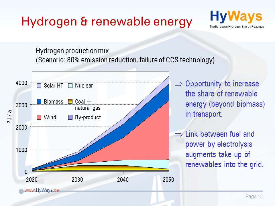 Page 13 www.HyWays.de HyWays The European Hydrogen Energy Roadmap Hydrogen & renewable energy 2020203020402050 Solar HT Biomass Wind Nuclear Coal + natural gas By-product 0 1000 2000 3000 4000 PJ / a Hydrogen production mix (Scenario: 80% emission reduction, failure of CCS technology)  Opportunity to increase the share of renewable energy (beyond biomass) in transport.