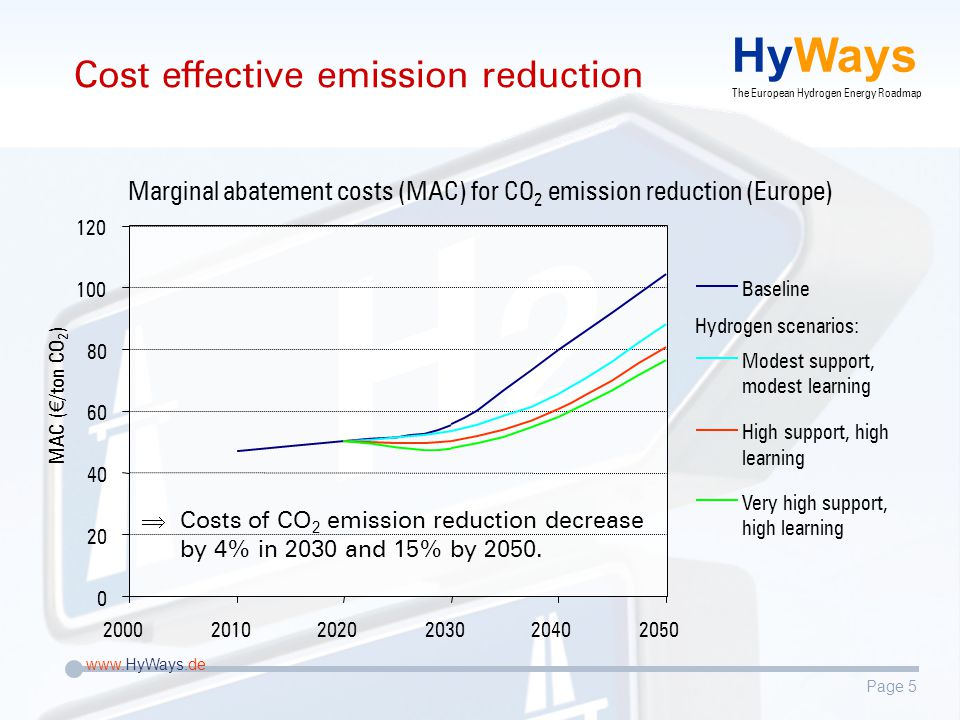Page 5 www.HyWays.de HyWays The European Hydrogen Energy Roadmap Cost effective emission reduction Marginal abatement costs (MAC) for CO 2 emission reduction (Europe) 200020102020203020402050 20 40 60 80 100 120 0 MAC ( € /ton CO 2 ) Baseline Modest support, modest learning High support, high learning Very high support, high learning Hydrogen scenarios: CC osts of CO 2 emission reduction decrease by 4% in 2030 and 15% by 2050.