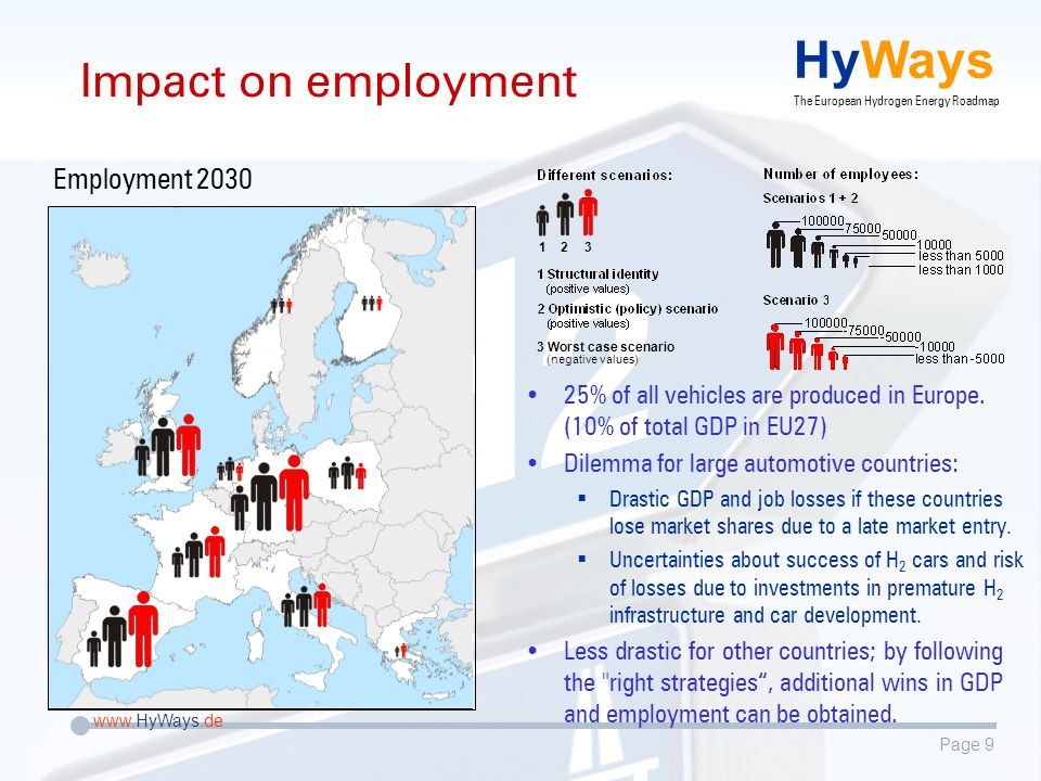 Page 9 www.HyWays.de HyWays The European Hydrogen Energy Roadmap Impact on employment 25% of all vehicles are produced in Europe.
