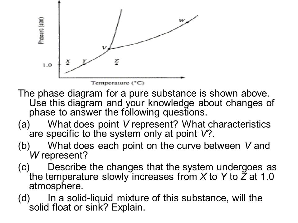 The phase diagram for a pure substance is shown above. Use this diagram and your knowledge about changes of phase to answer the following questions. (