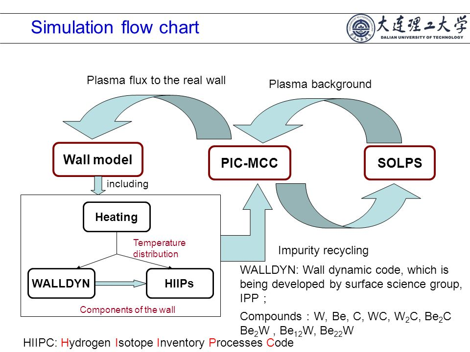 Simulation flow chart PIC-MCCSOLPS Wall model Plasma background Plasma flux to the real wall Impurity recycling HIIPs Components of the wall Temperature distribution WALLDYN Heating including WALLDYN: Wall dynamic code, which is being developed by surface science group, IPP ; Compounds : W, Be, C, WC, W 2 C, Be 2 C Be 2 W, Be 12 W, Be 22 W HIIPC: Hydrogen Isotope Inventory Processes Code