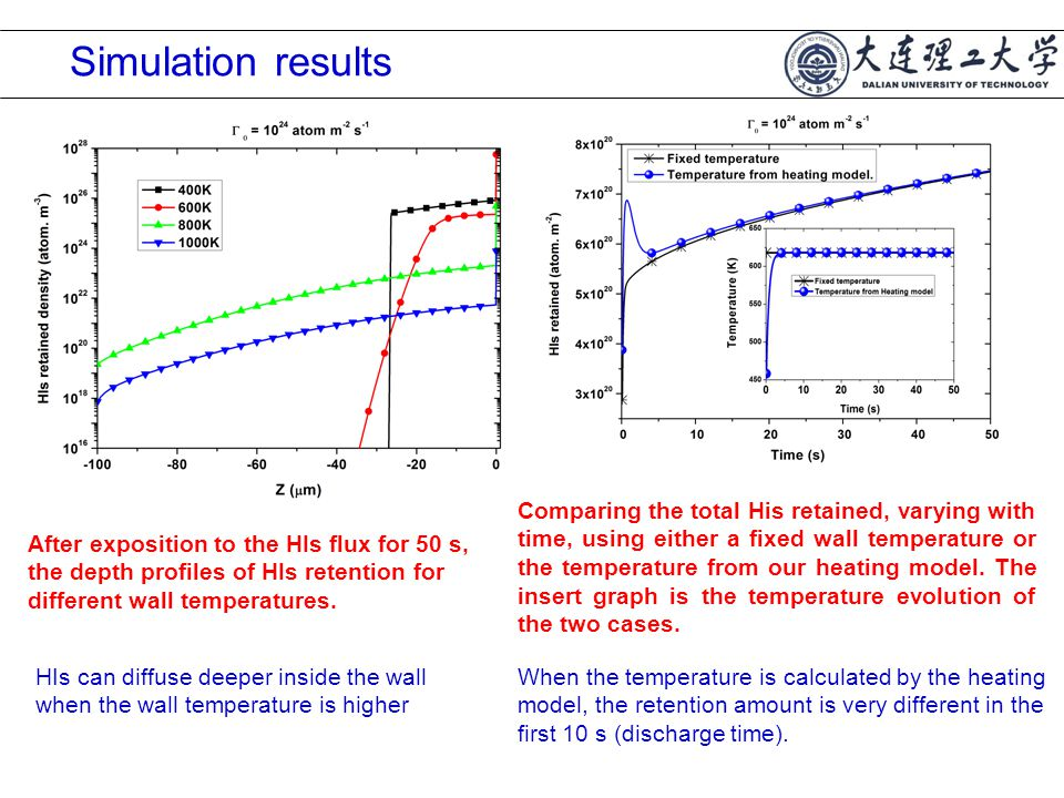Simulation results After exposition to the HIs flux for 50 s, the depth profiles of HIs retention for different wall temperatures.