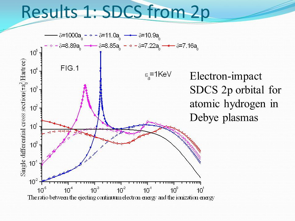 Results 1: SDCS from 2p Electron-impact SDCS 2p orbital for atomic hydrogen in Debye plasmas. FIG.1