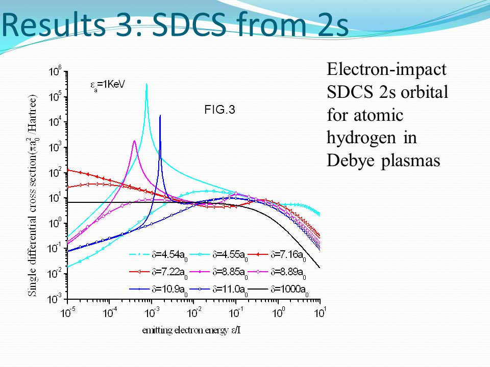 Results 3: SDCS from 2s FIG.3 Electron-impact SDCS 2s orbital for atomic hydrogen in Debye plasmas