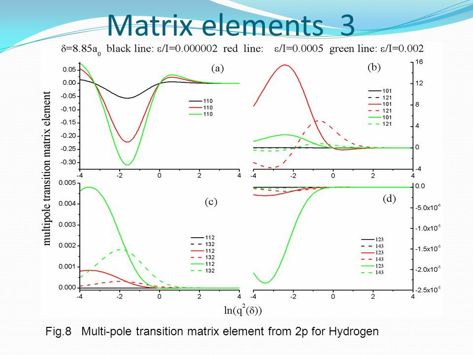 Matrix elements 3 Fig.8 Multi-pole transition matrix element from 2p for Hydrogen