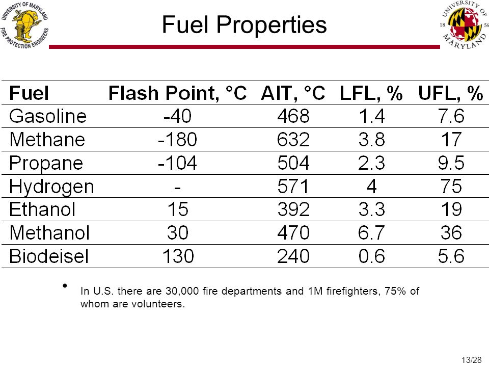 13/28 Fuel Properties In U.S.