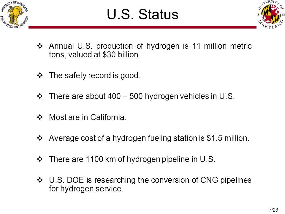 7/28 U.S. Status  Annual U.S.