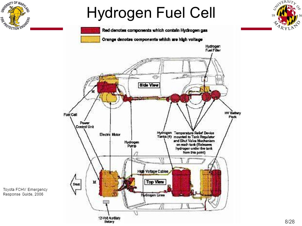 8/28 Toyota FCHV Emergency Response Guide, 2006 Hydrogen Fuel Cell