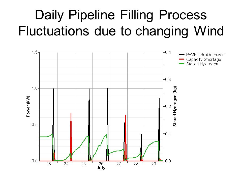 Daily Pipeline Filling Process Fluctuations due to changing Wind