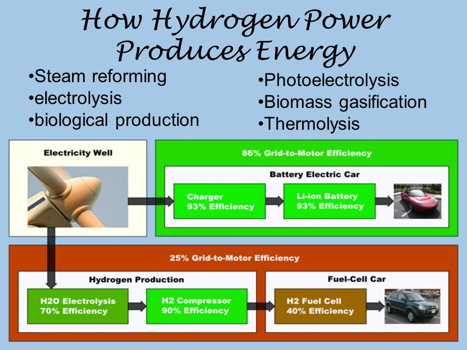 How Hydrogen Power Produces Energy Photoelectrolysis Biomass gasification Thermolysis Steam reforming electrolysis biological production