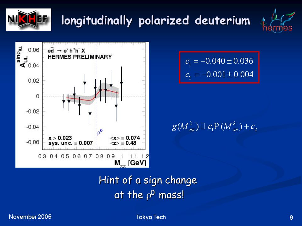 November 2005 9 Tokyo Tech longitudinally polarized deuterium Hint of a sign change at the  0 mass!