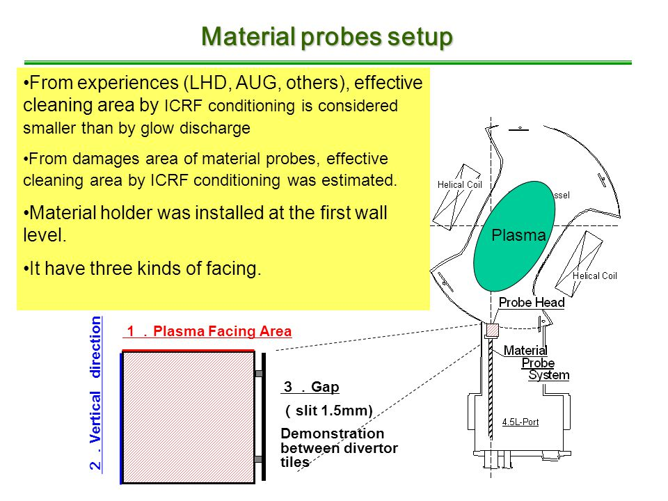Material probes setup From experiences (LHD, AUG, others), effective cleaning area by ICRF conditioning is considered smaller than by glow discharge From damages area of material probes, effective cleaning area by ICRF conditioning was estimated.