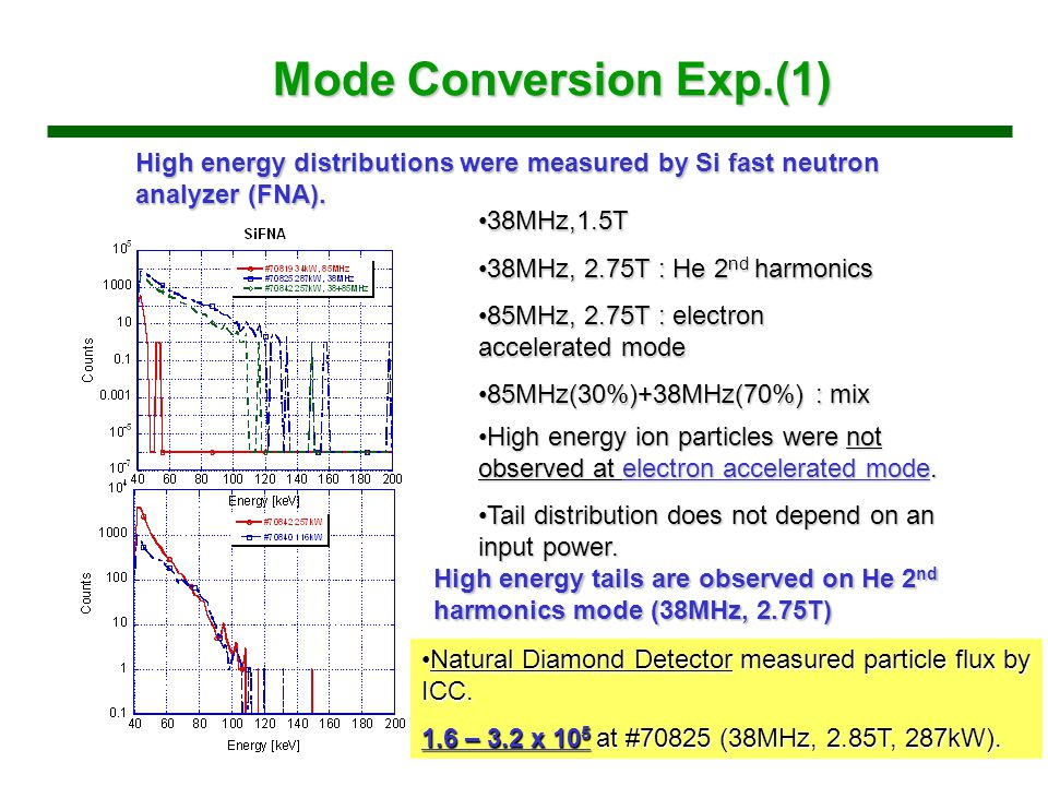 Mode Conversion Exp.(1) High energy distributions were measured by Si fast neutron analyzer (FNA).