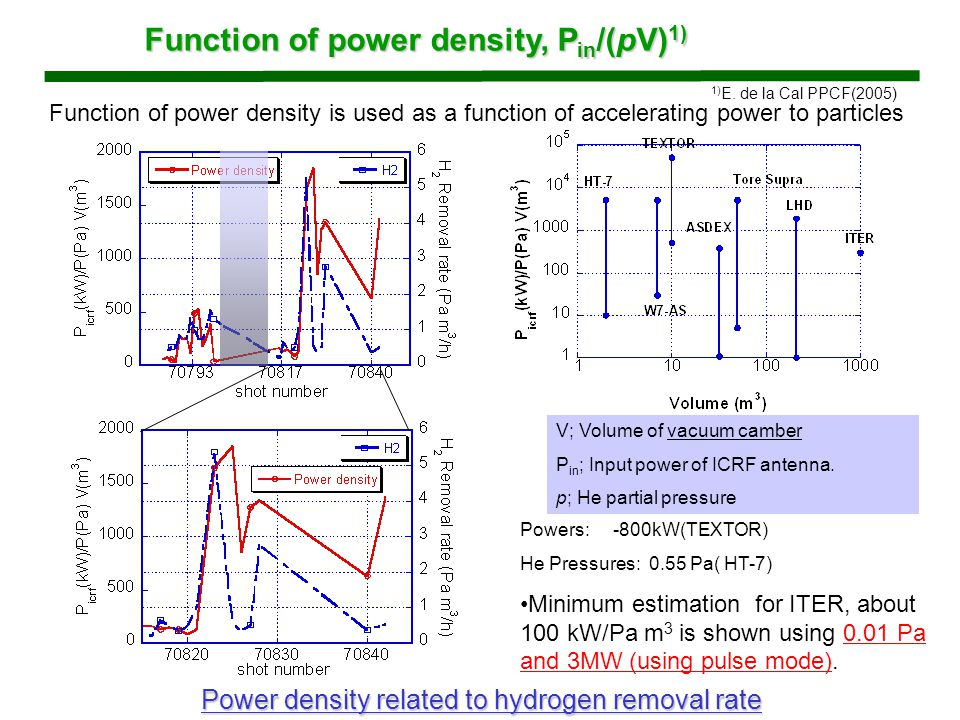 Function of power density, P in /(pV) 1) V; Volume of vacuum camber P in ; Input power of ICRF antenna.