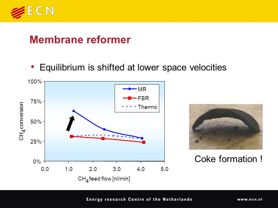 Membrane reformer Equilibrium is shifted at lower space velocities 0% 25% 50% 75% 100% 0,01,02,03,04,05,0 CH 4 feed flow [nl/min] CH 4 conversion MR FBR Thermo Coke formation !