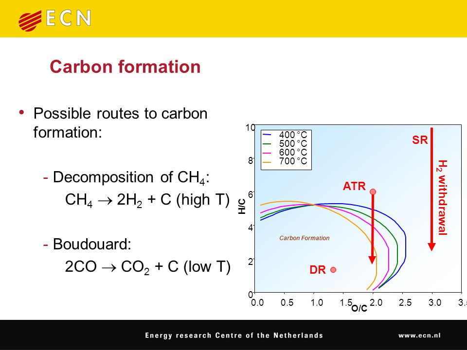 Carbon formation Possible routes to carbon formation: ‑ Decomposition of CH 4 : CH 4  2H 2 + C (high T) ‑ Boudouard: 2CO  CO 2 + C (low T) 0 2 4 6 8 10 0.00.51.01.52.02.53.03.5 O/C H/C 400 °C 500 °C 600 °C 700 °C Carbon Formation ATR SR H 2 withdrawal DR