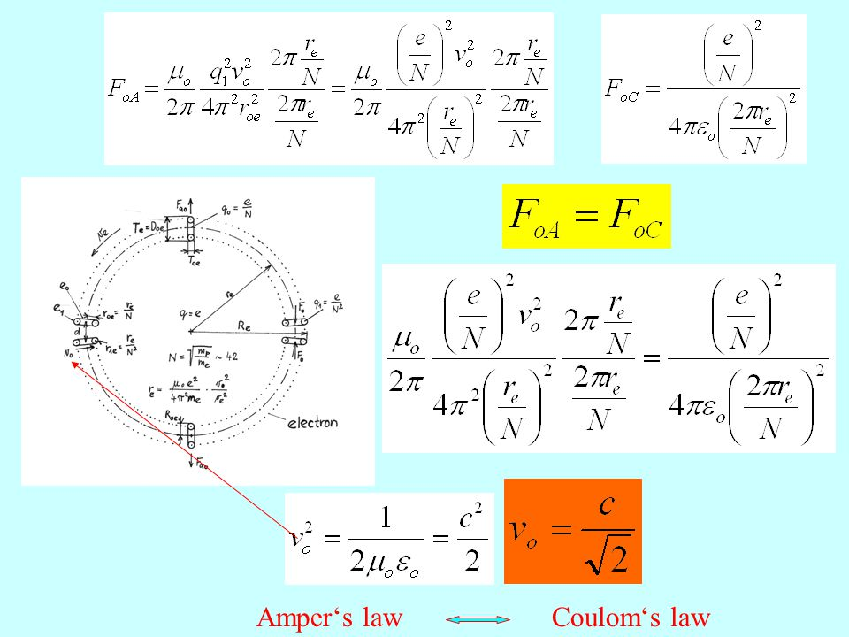Amper's law Coulom's law