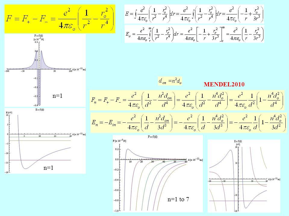 n=1 n=1 to 7 MENDEL2010