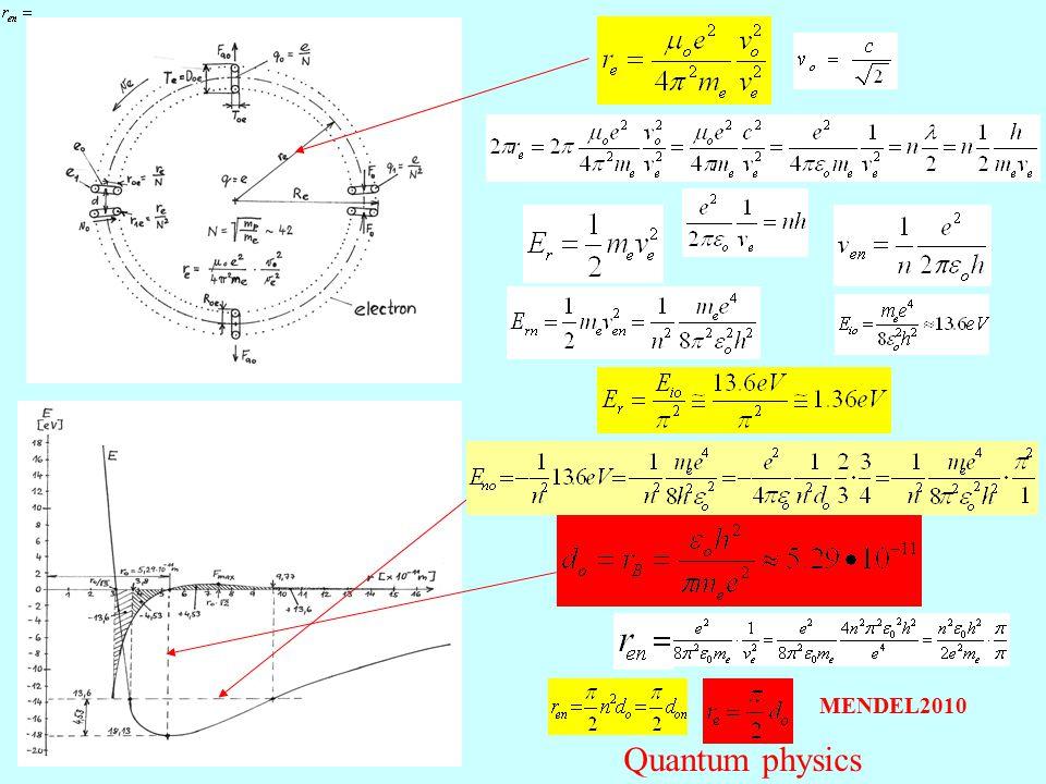 Quantum physics MENDEL2010