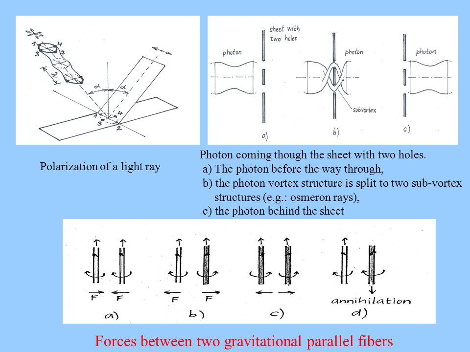 Polarization of a light ray Photon coming though the sheet with two holes. a) The photon before the way through, b) the photon vortex structure is spl