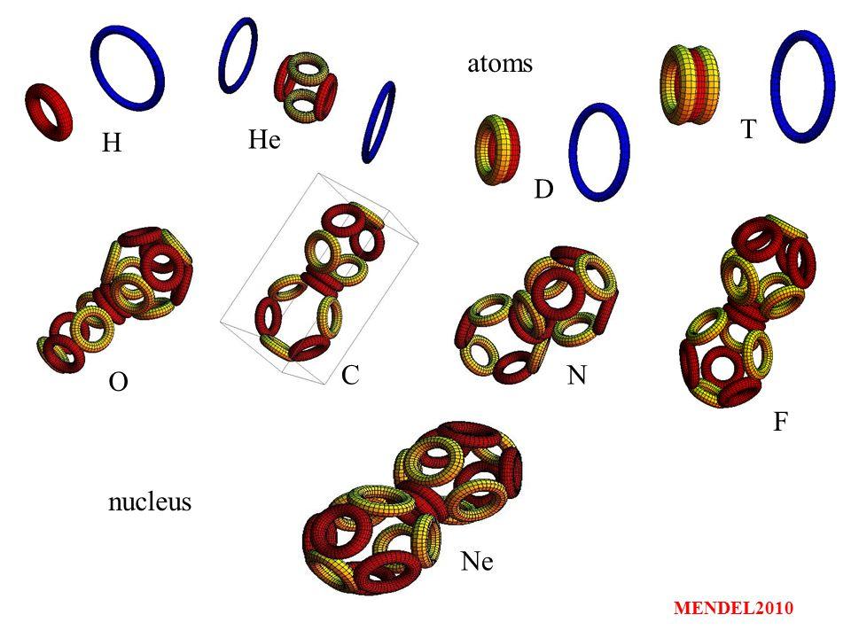 atoms nucleus H He T D O CN F Ne MENDEL2010