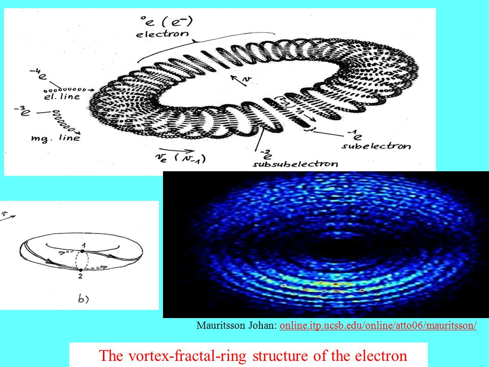 The vortex-fractal-ring structure of the electron Mauritsson Johan: online.itp.ucsb.edu/online/atto06/mauritsson/online.itp.ucsb.edu/online/atto06/mauritsson/