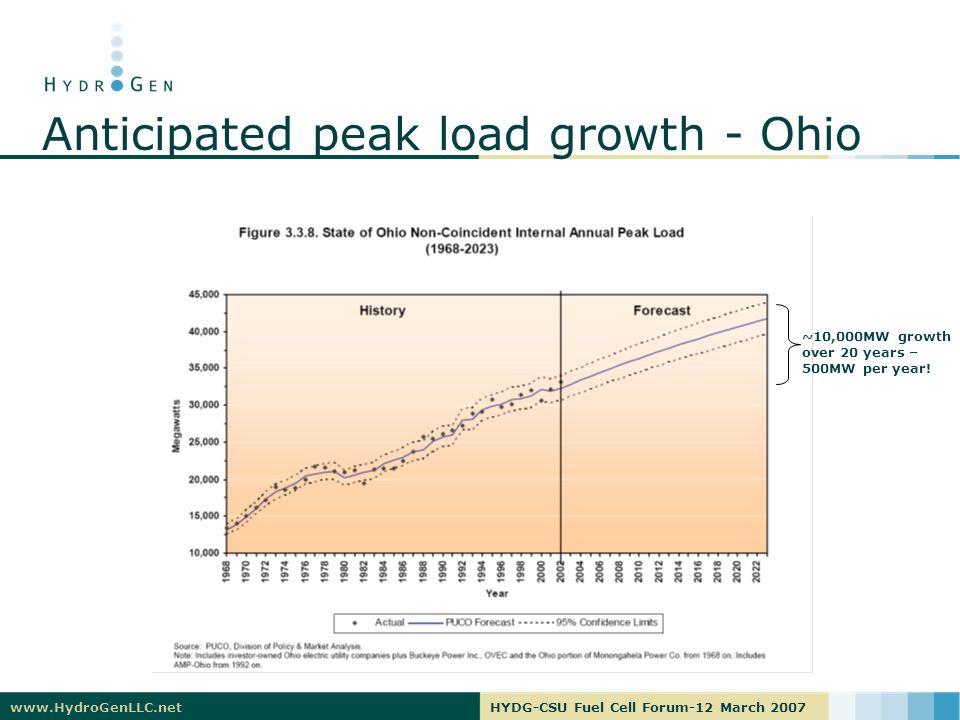 www.HydroGenLLC.netHYDG-CSU Fuel Cell Forum-12 March 2007 Anticipated peak load growth - Ohio ~10,000MW growth over 20 years – 500MW per year!