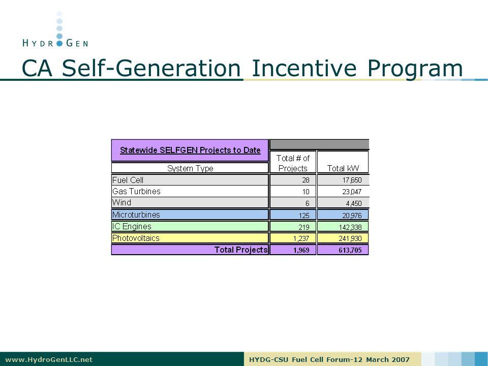 www.HydroGenLLC.netHYDG-CSU Fuel Cell Forum-12 March 2007 CA Self-Generation Incentive Program