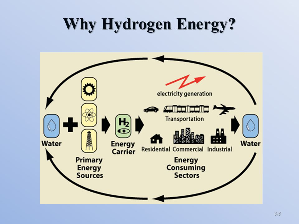 Our Idea 4/8 Hydrogen Fuel Cell Experimental Research and Development Commercial Device Private use House Supply Electrochemistry Catalysts Improve the Construction Benefits Energy Transport Energy Storage Green and Environmental Chemistry Price Acceptable
