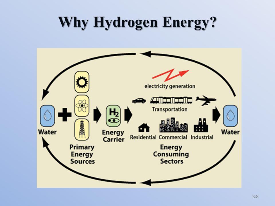 Why Hydrogen Energy? 3/8
