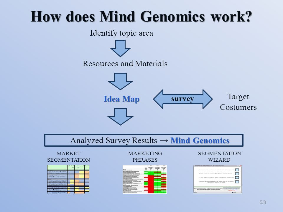 Identify topic area 5/8 Resources and Materials survey Target Costumers Idea Map Mind Genomics Analyzed Survey Results → Mind Genomics MARKET SEGMENTATION MARKETING PHRASES SEGMENTATION WIZARD How does Mind Genomics work
